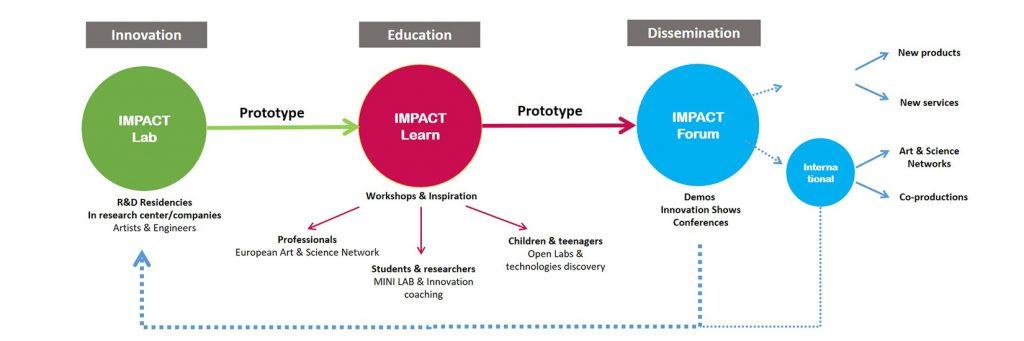 impact_graphique2
